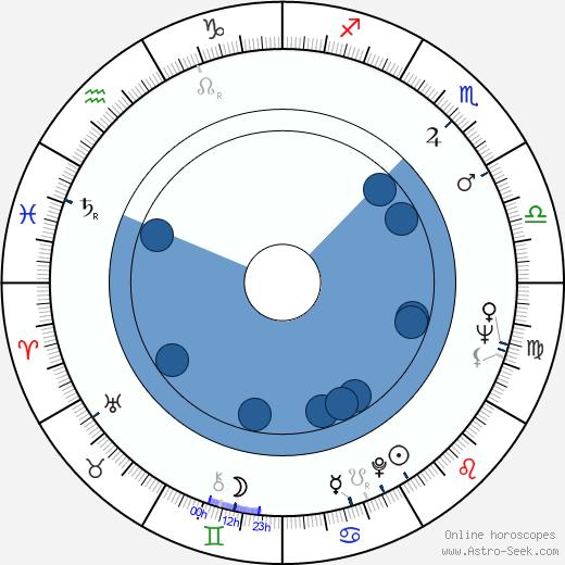 Sara Arnia wikipedia, horoscope, astrology, instagram