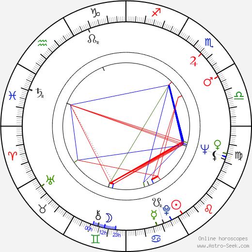 Sara Arnia birth chart, Sara Arnia astro natal horoscope, astrology