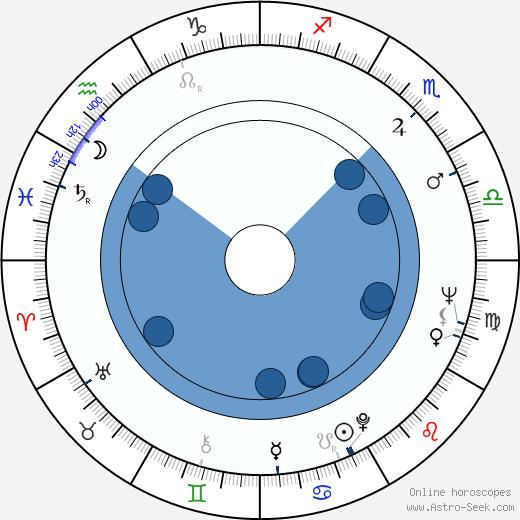 Sauli Seppälä wikipedia, horoscope, astrology, instagram