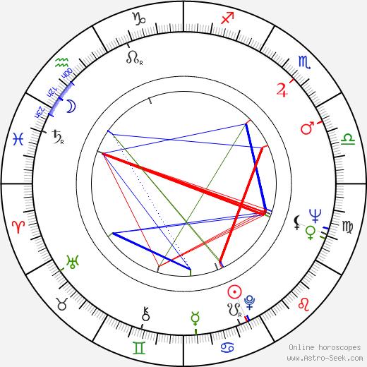Sauli Seppälä birth chart, Sauli Seppälä astro natal horoscope, astrology