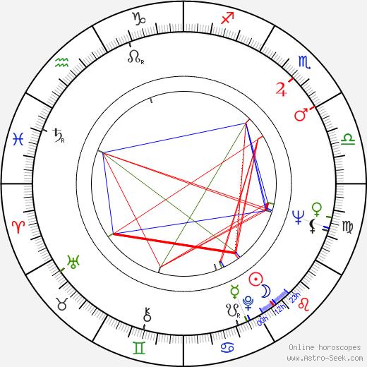Slavoljub Plavsic-Zvonce birth chart, Slavoljub Plavsic-Zvonce astro natal horoscope, astrology