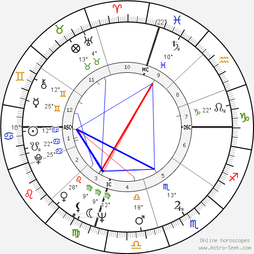 Tenzin Gyatso - 14th Dalai Lama birth chart, biography, wikipedia 2019, 2020