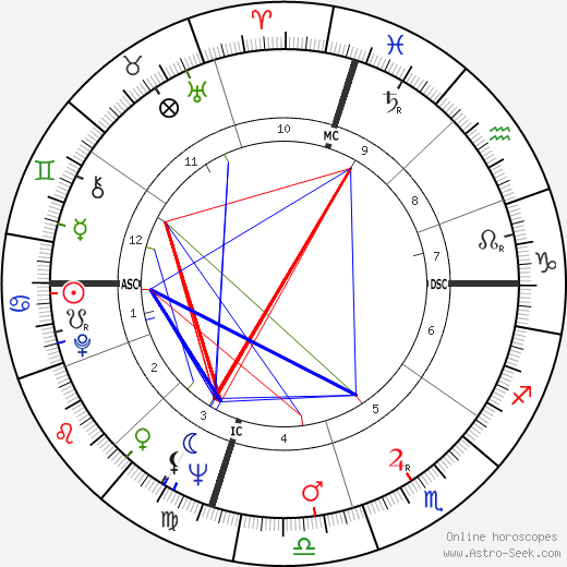 Tenzin Gyatso - 14th Dalai Lama astro natal birth chart, Tenzin Gyatso - 14th Dalai Lama horoscope, astrology
