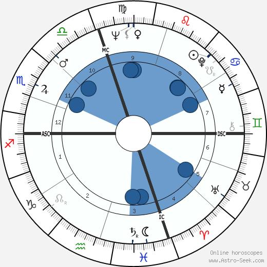 William Backhouse III Astor wikipedia, horoscope, astrology, instagram
