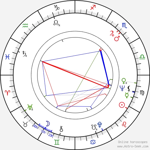 Adnan Senses astro natal birth chart, Adnan Senses horoscope, astrology