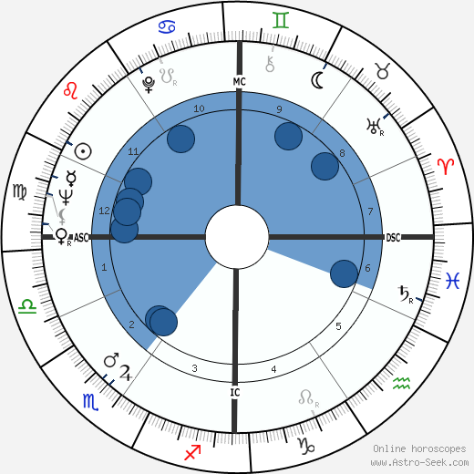 Ali Mitgutsch wikipedia, horoscope, astrology, instagram