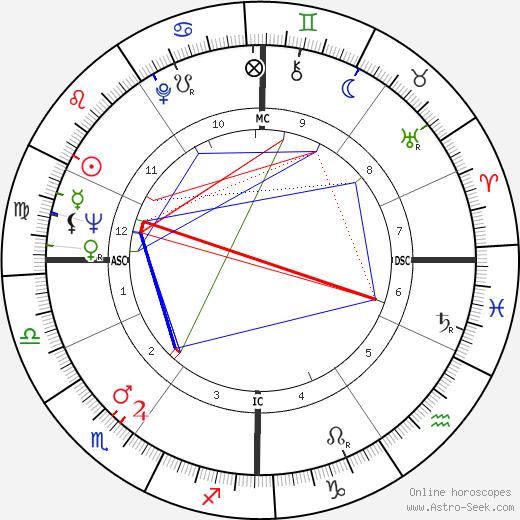 Ali Mitgutsch astro natal birth chart, Ali Mitgutsch horoscope, astrology