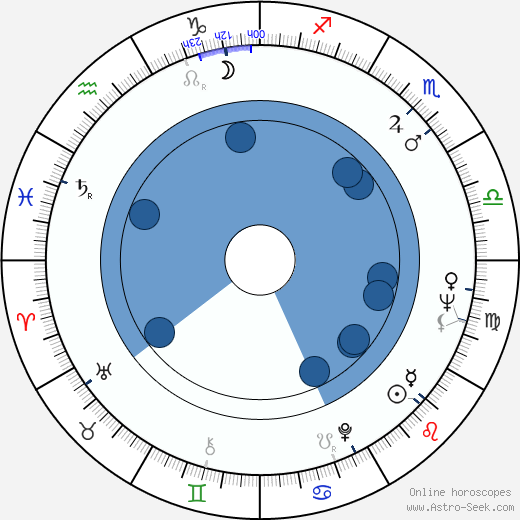 Alice Spivak wikipedia, horoscope, astrology, instagram