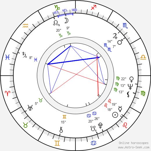 Alice Spivak birth chart, biography, wikipedia 2020, 2021