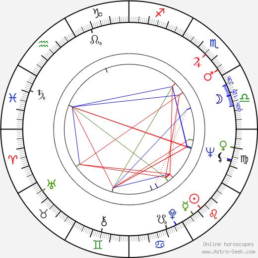 Antonín Hardt день рождения гороскоп, Antonín Hardt Натальная карта онлайн