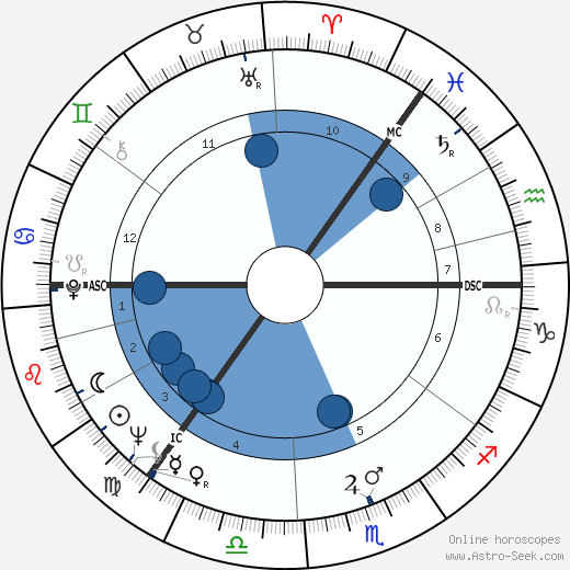 Arthur Jackson wikipedia, horoscope, astrology, instagram