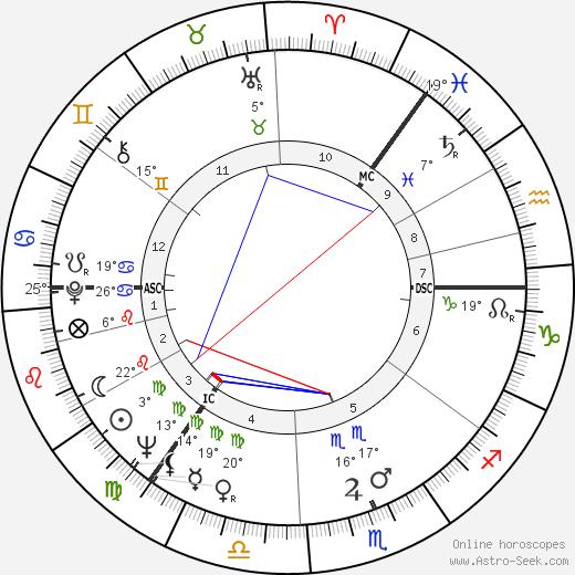 Arthur Jackson birth chart, biography, wikipedia 2020, 2021