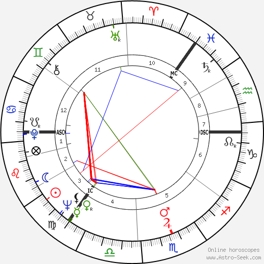 Arthur Jackson день рождения гороскоп, Arthur Jackson Натальная карта онлайн