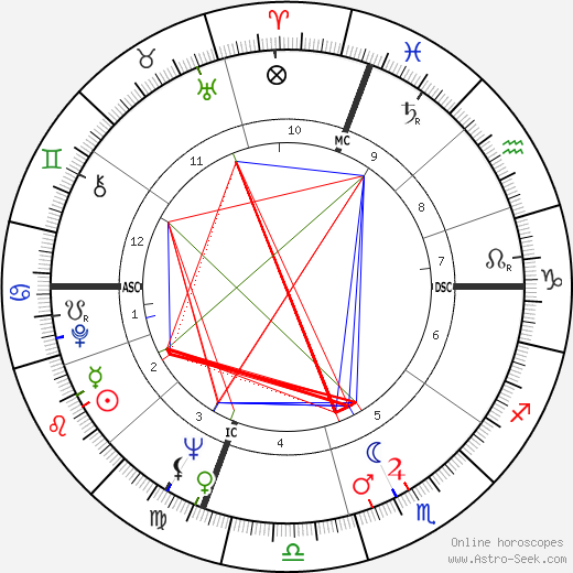 Chet Forte astro natal birth chart, Chet Forte horoscope, astrology