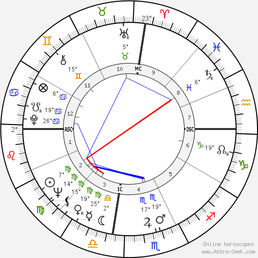Dean Beard birth chart, biography, wikipedia 2018, 2019