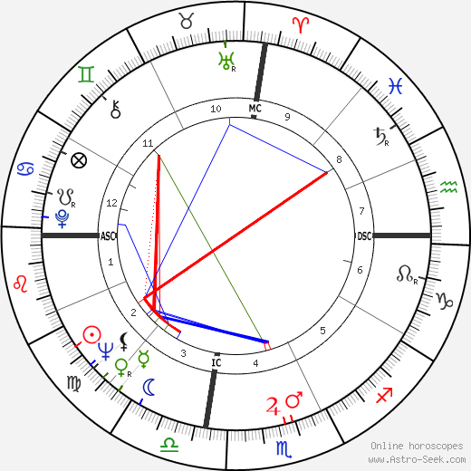 Dean Beard astro natal birth chart, Dean Beard horoscope, astrology