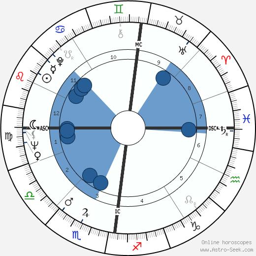 Derek Enright wikipedia, horoscope, astrology, instagram