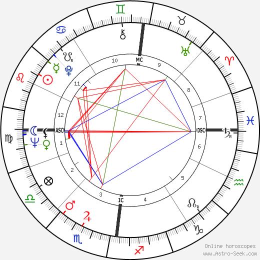 Derek Enright birth chart, Derek Enright astro natal horoscope, astrology