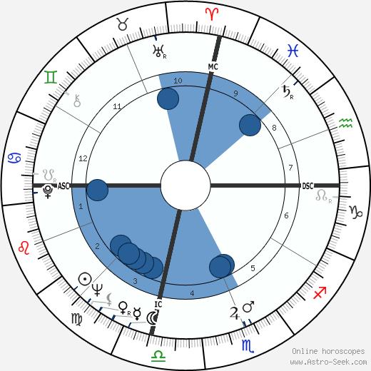 Eldridge Cleaver wikipedia, horoscope, astrology, instagram