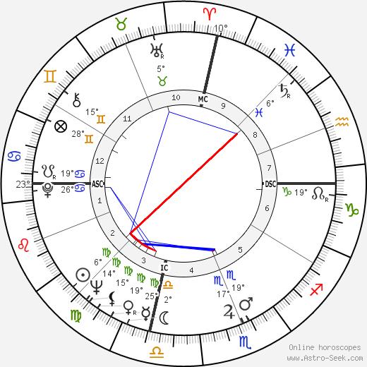 Eldridge Cleaver birth chart, biography, wikipedia 2018, 2019