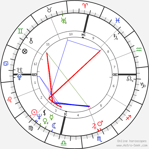 Eldridge Cleaver astro natal birth chart, Eldridge Cleaver horoscope, astrology
