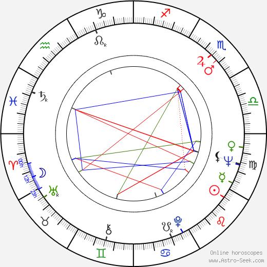 Gail Fisher tema natale, oroscopo, Gail Fisher oroscopi gratuiti, astrologia