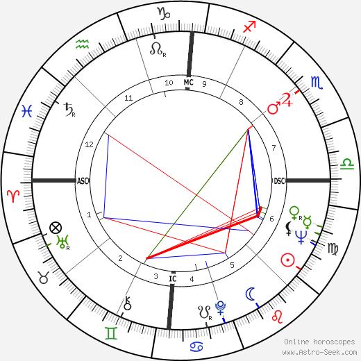 Geraldine Ferraro astro natal birth chart, Geraldine Ferraro horoscope, astrology