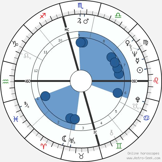 Irene Beardsley wikipedia, horoscope, astrology, instagram