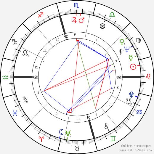 Irene Beardsley tema natale, oroscopo, Irene Beardsley oroscopi gratuiti, astrologia