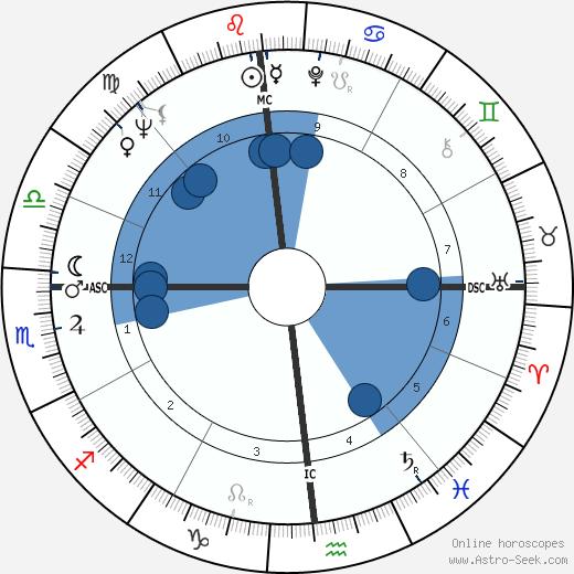 Irma Capece Minutolo wikipedia, horoscope, astrology, instagram