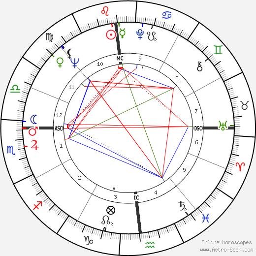 Irma Capece Minutolo день рождения гороскоп, Irma Capece Minutolo Натальная карта онлайн