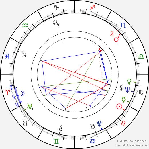 Janez Bermez день рождения гороскоп, Janez Bermez Натальная карта онлайн