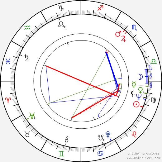 Jarmila Vašicová astro natal birth chart, Jarmila Vašicová horoscope, astrology
