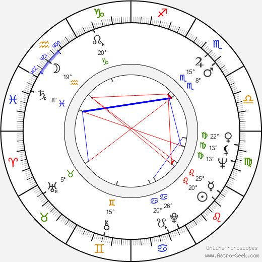 Jaroslav Kepka birth chart, biography, wikipedia 2020, 2021