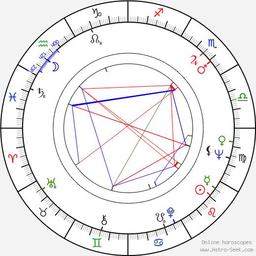Jaroslav Kepka день рождения гороскоп, Jaroslav Kepka Натальная карта онлайн