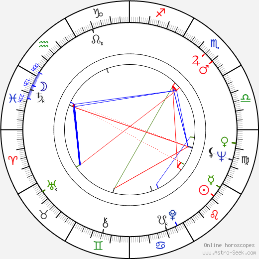 Jim Dale birth chart, Jim Dale astro natal horoscope, astrology