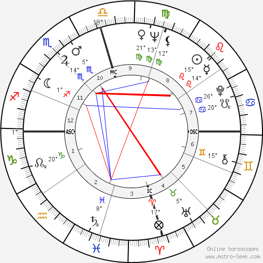 Joe Tex birth chart, biography, wikipedia 2018, 2019