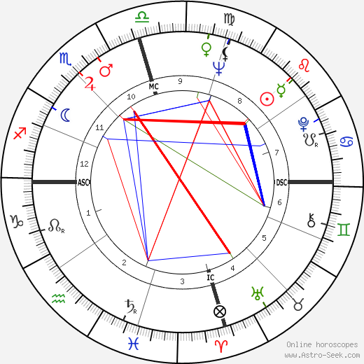 Joe Tex astro natal birth chart, Joe Tex horoscope, astrology