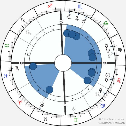 John Laws wikipedia, horoscope, astrology, instagram