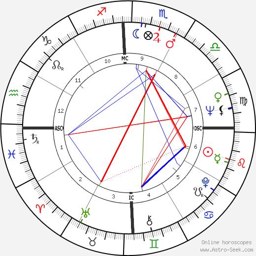 John Laws день рождения гороскоп, John Laws Натальная карта онлайн