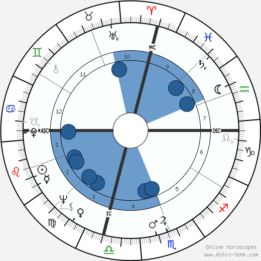 John Riley Brodie horoscope, astrology, sign, zodiac, date of birth, instagram