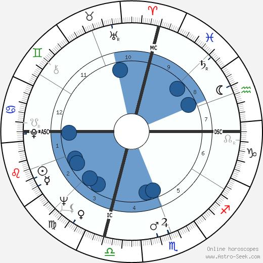 John Riley Brodie wikipedia, horoscope, astrology, instagram