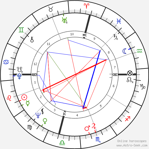 John Riley Brodie birth chart, John Riley Brodie astro natal horoscope, astrology
