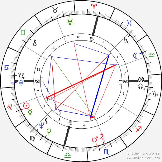 John Riley Brodie день рождения гороскоп, John Riley Brodie Натальная карта онлайн