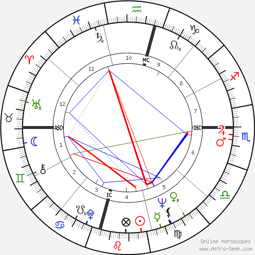 Justin Tubb astro natal birth chart, Justin Tubb horoscope, astrology