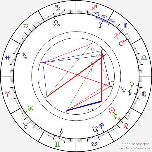 Kazuko Yoshiyuki birth chart, Kazuko Yoshiyuki astro natal horoscope, astrology