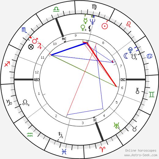 Lando Buzzanca день рождения гороскоп, Lando Buzzanca Натальная карта онлайн