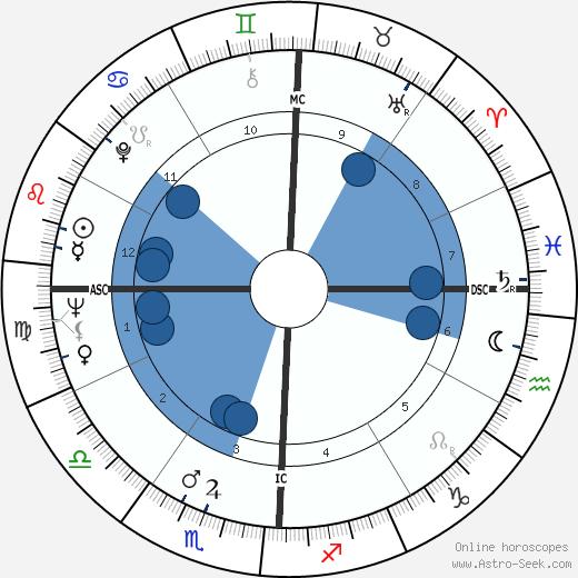Lee Frost wikipedia, horoscope, astrology, instagram