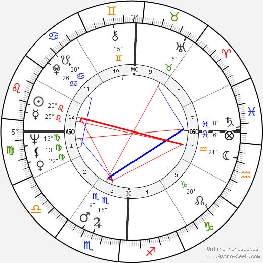 Lee Frost birth chart, biography, wikipedia 2020, 2021