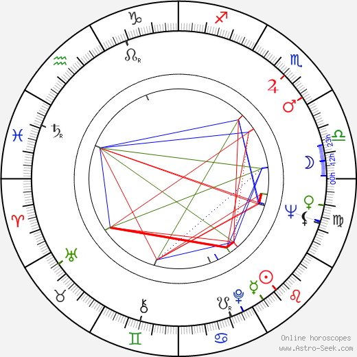 María Eugenia Ríos birth chart, María Eugenia Ríos astro natal horoscope, astrology